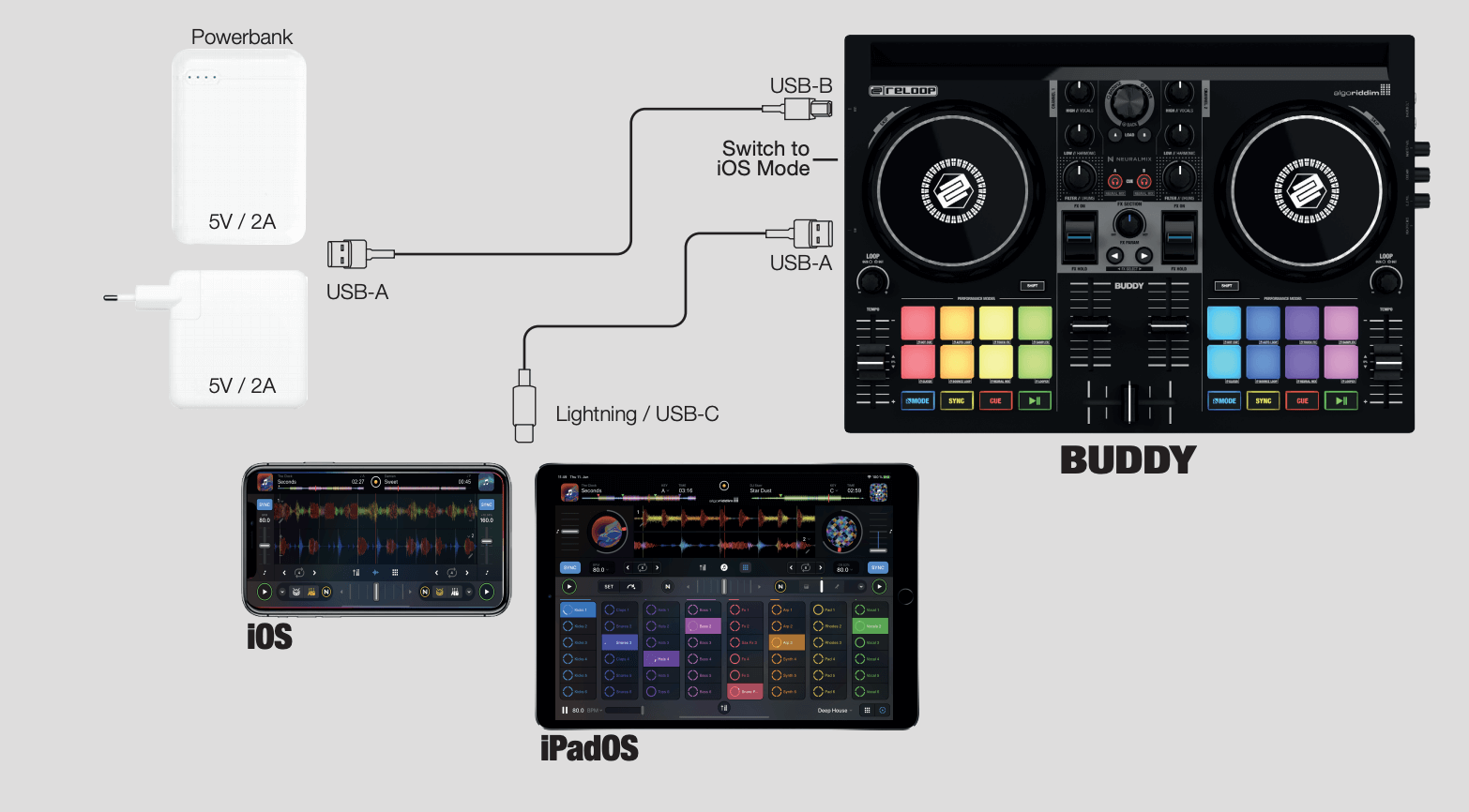 Reloop Buddy iOS Connection Guide